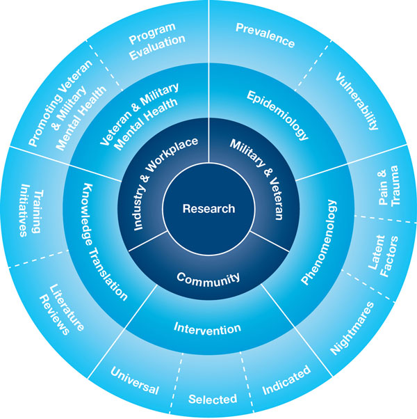 research-programs-diagram